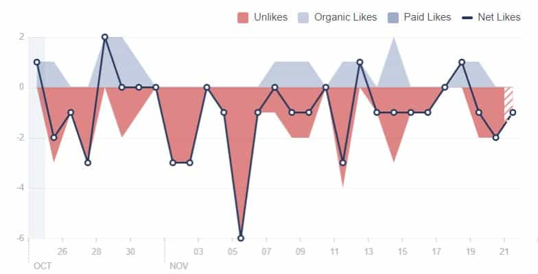 Facebook Likes Are Vanished